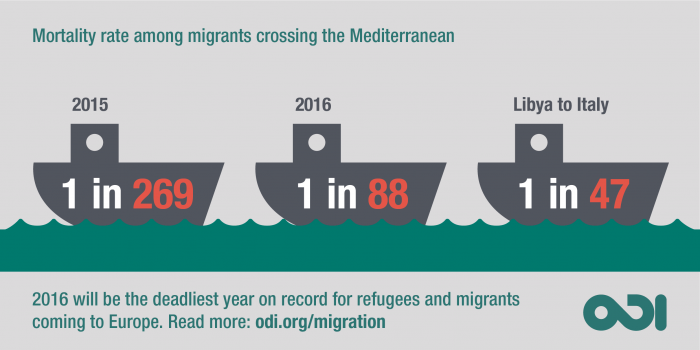 Migration to Europe: latest statistics and new trends